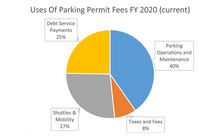 use of parking fees FY 2020