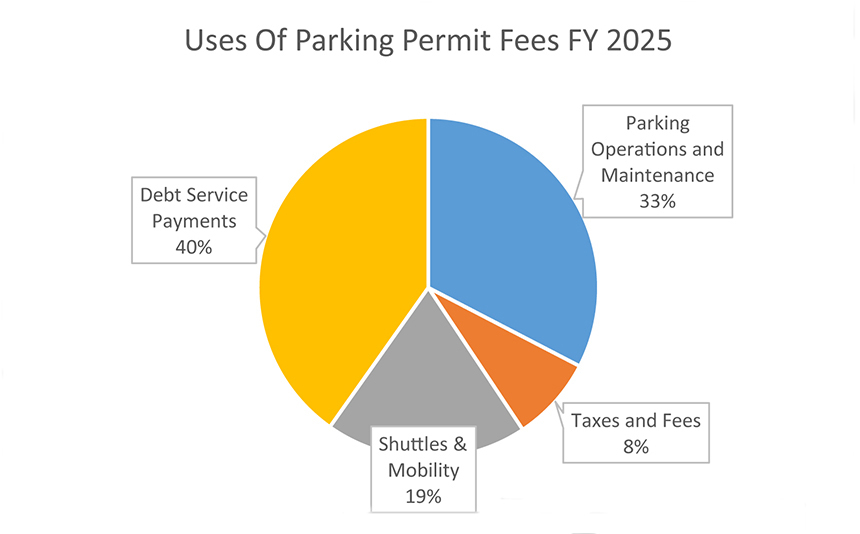 use of parking fees FY 2025